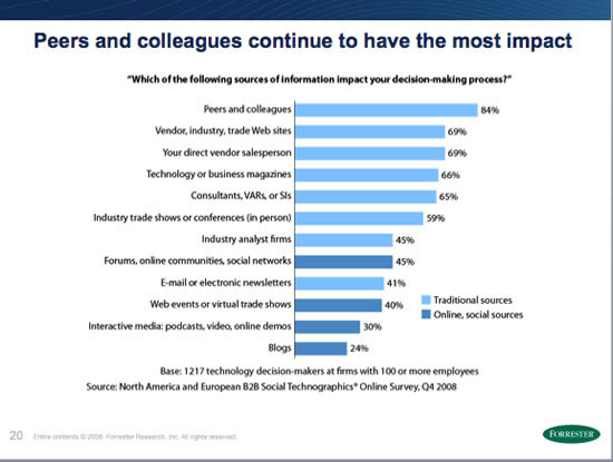 Forrester Research: Who has most impac on B2B IT Purchase Decisions1