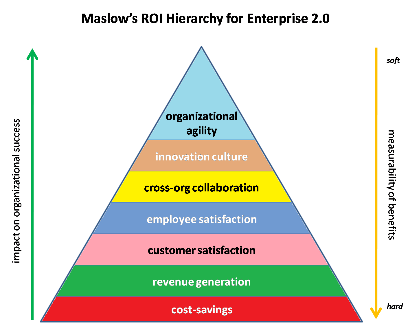 maslows-hierarchy-of-enterprise-20-needs